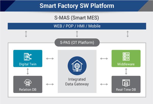 Smart Factory SW Platform
