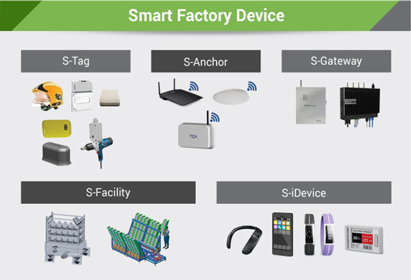 Smart Factory Device