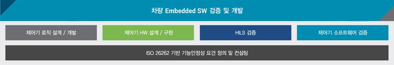 차량 Embedded SW 검증 및 개발
