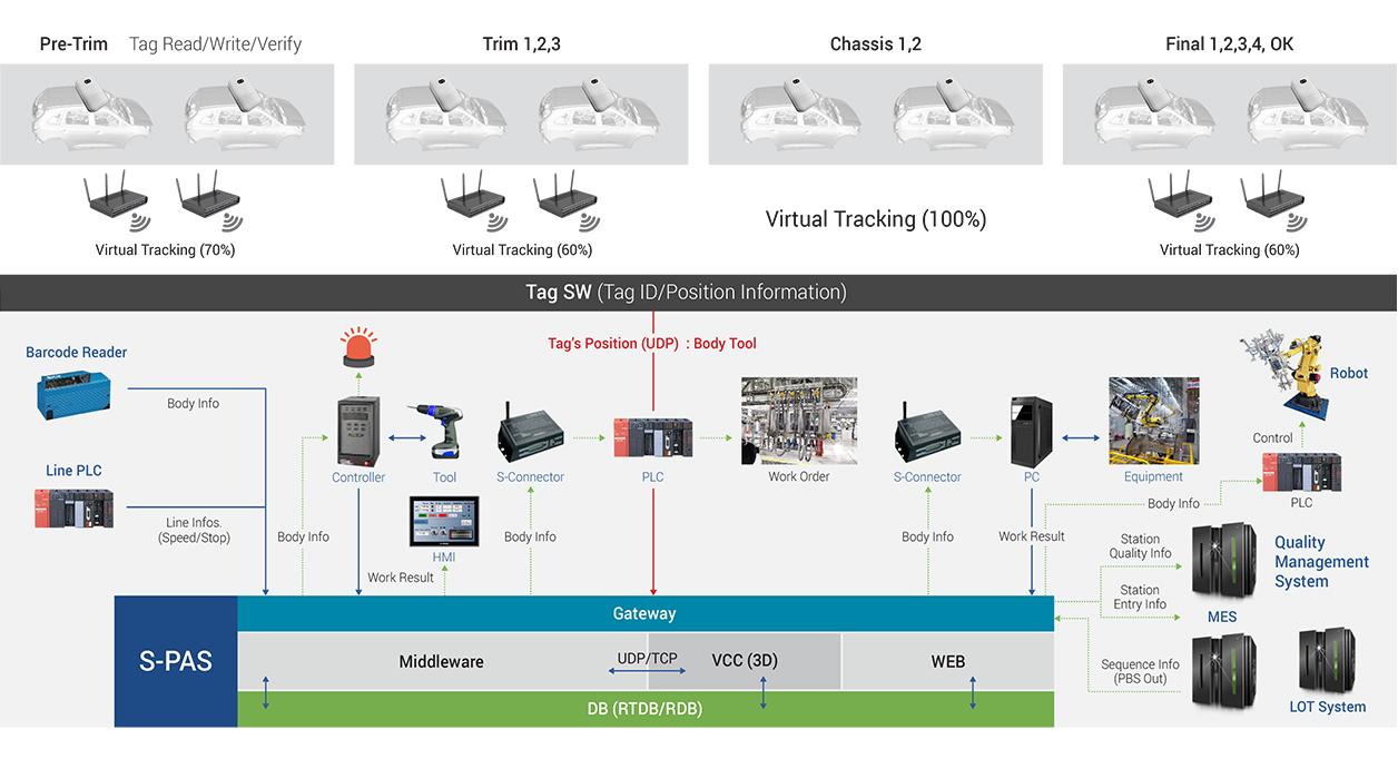 스마트 OT 플랫폼 구축 서비스