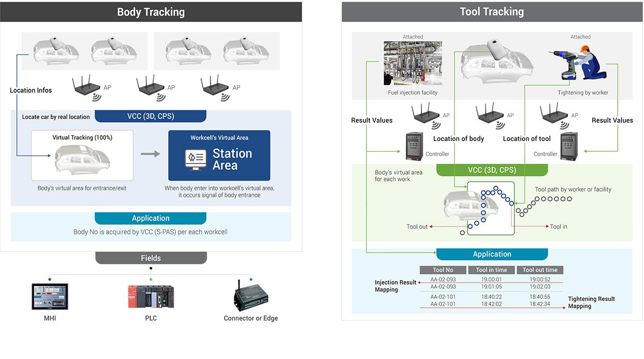 스마트 3D 공장 관제 서비스