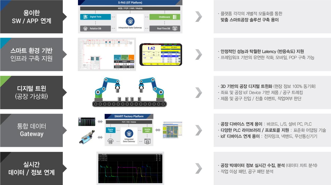 스마트팩토리 SW 플랫폼 - 특장점