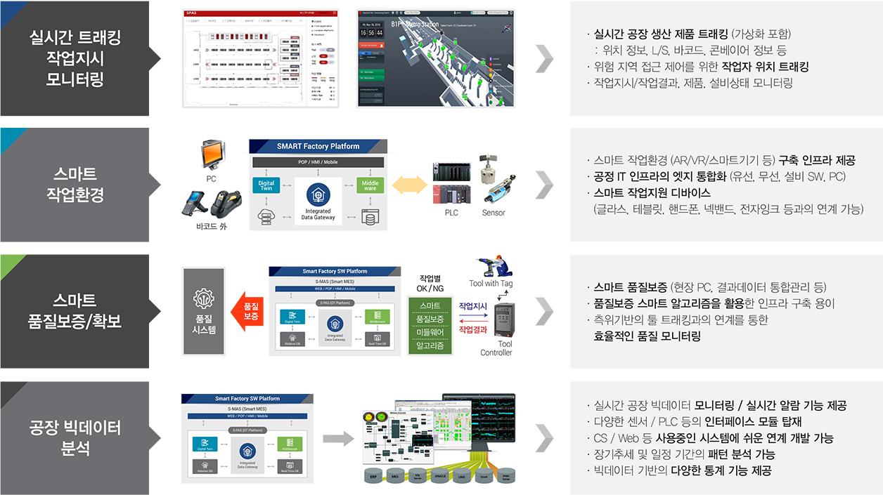 스마트팩토리 SW 플랫폼 - S-PAS 특장점