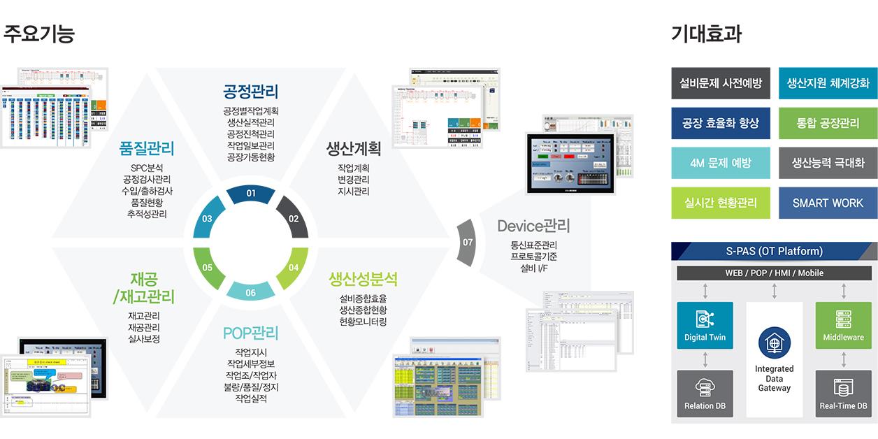스마트팩토리 SW 플랫폼 - S-MAS개요